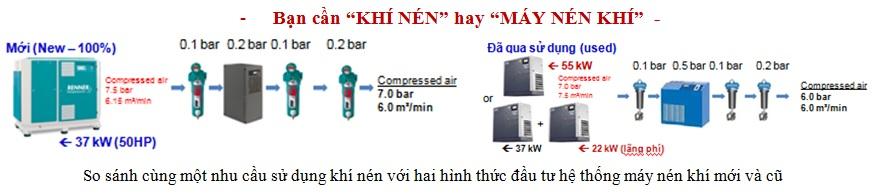 tintuc-giai-phap-tiet-kiem-dien-cho-may-nen-khi-1